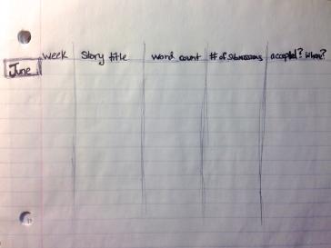 Charts I will use to track my W1S1 progress.
